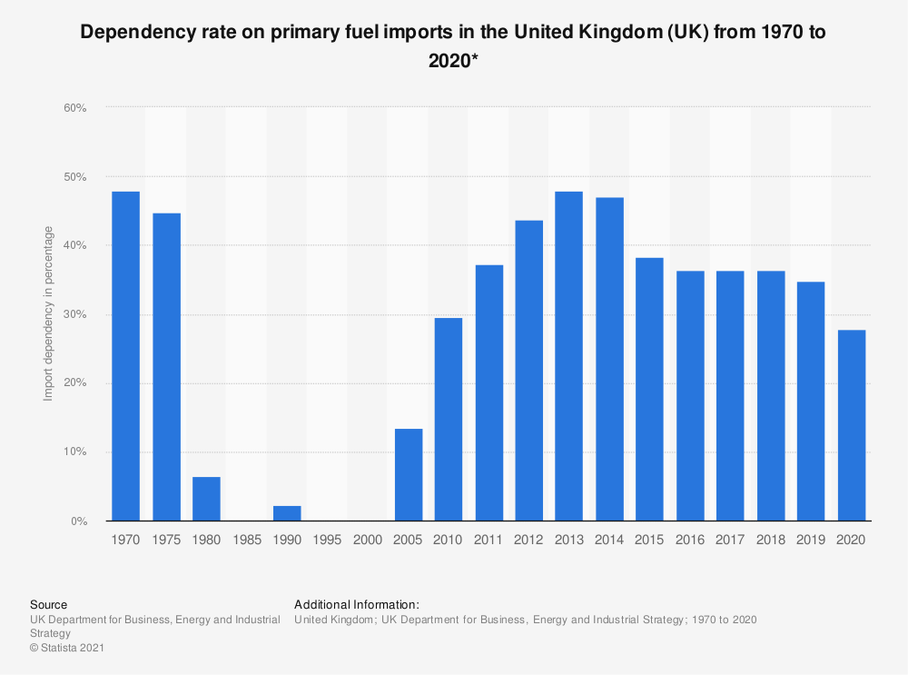 Statistic: Dependency on primary fuel imports in the United Kingdom (UK) from 1970 to 2016 (in percentage) | Statista