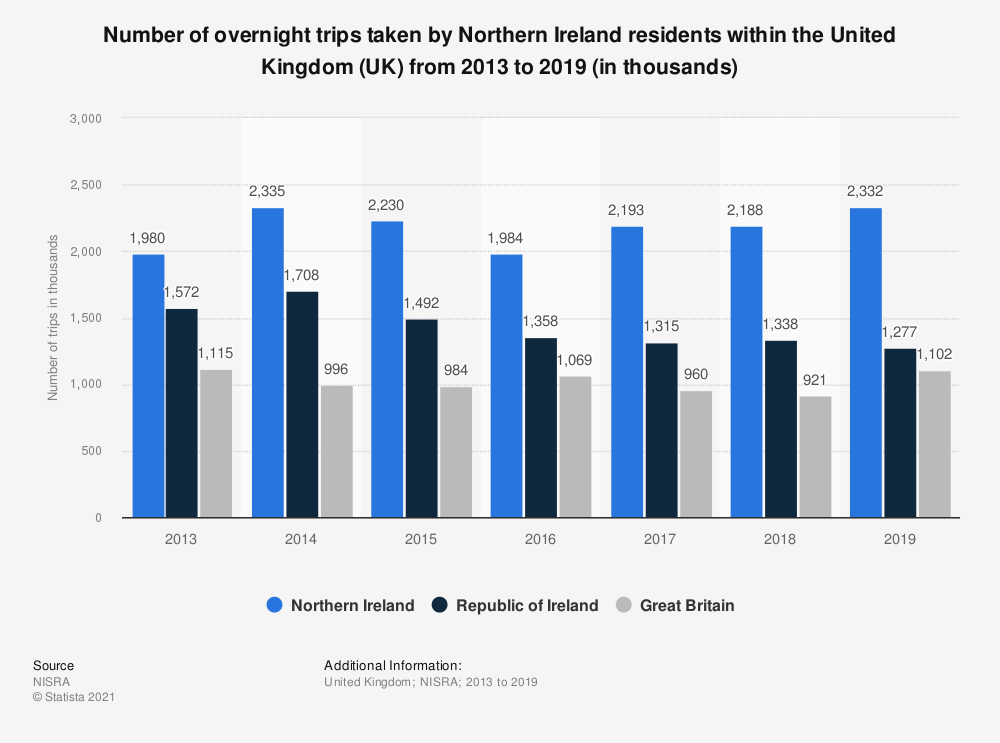 Statistic: Number of overnight trips taken by Northern Ireland residents within the United Kingdom (UK) from 2013 to 2016 | Statista