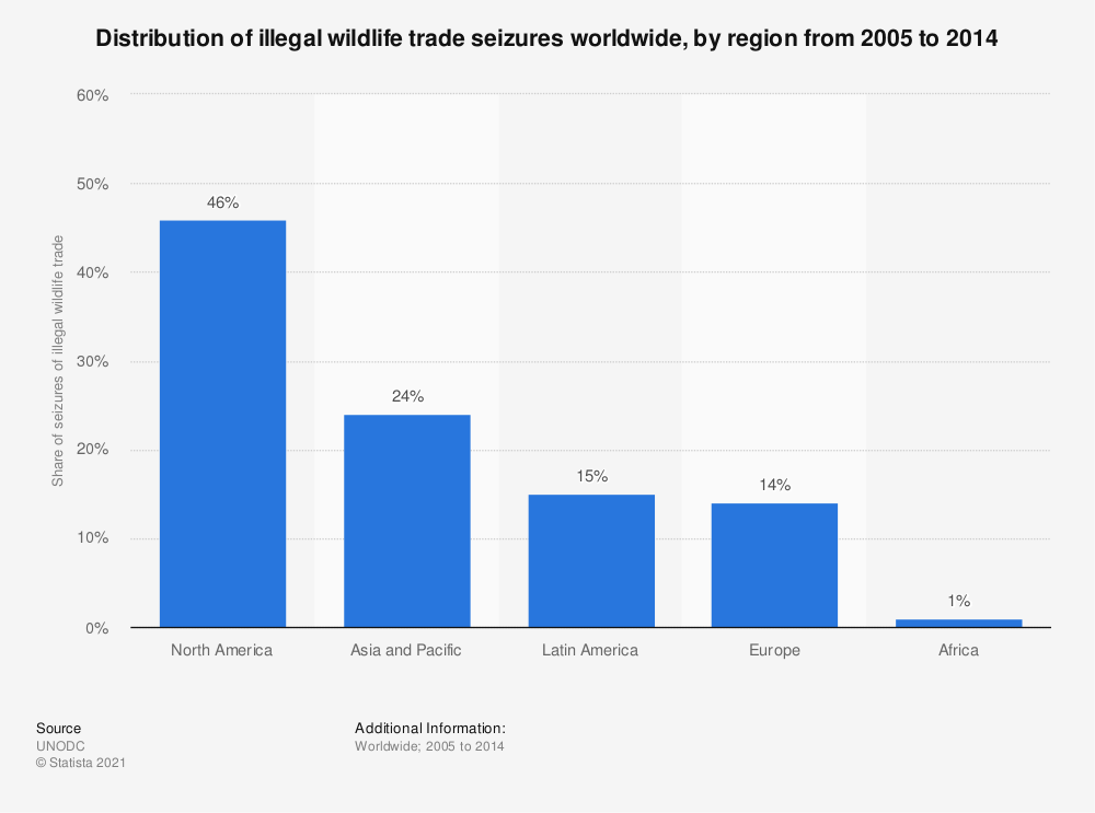 Statistic: Distribution of illegal wildlife trade seizures worldwide, by region from 2005 to 2014 | Statista
