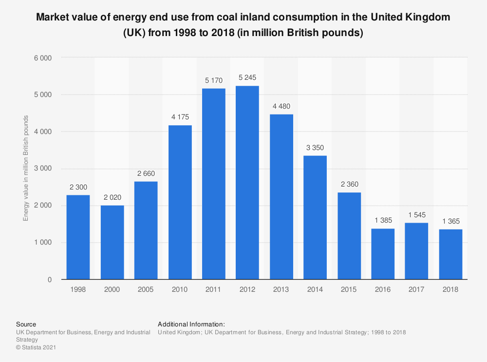 Statistic: Total value of energy end use from coal inland consumption in the United Kingdom (UK) from 1998 to 2018 (in million British pounds) | Statista