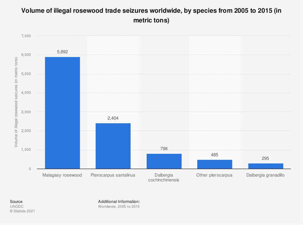 Statistic: Volume of illegal rosewood trade seizures worldwide, by species from 2005 to 2015 (in metric tons) | Statista