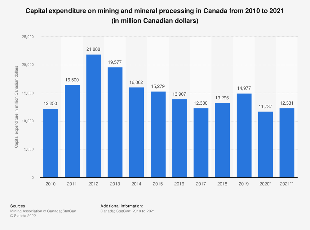 Statistic: Capital expenditure on mining and mineral processing in Canada from 2008 to 2018 (in million Canadian dollars) | Statista