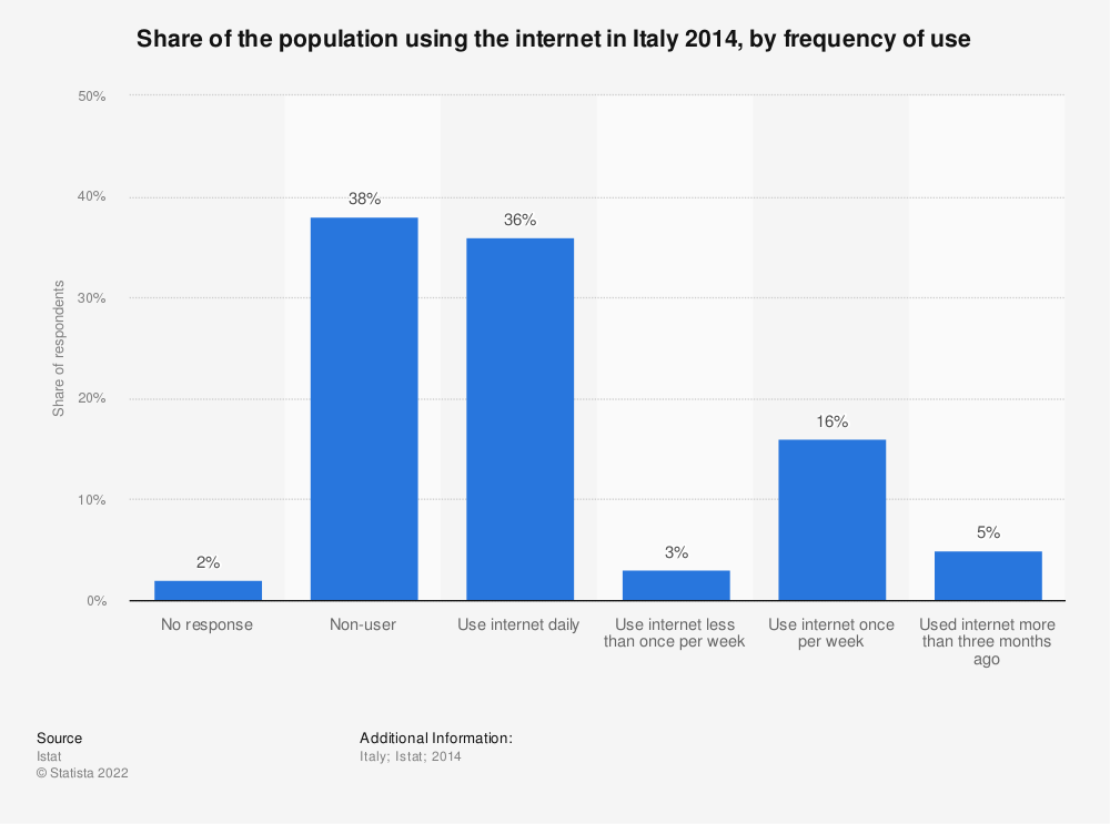 Statistic: Share of the population using the internet in Italy 2014, by frequency of use | Statista