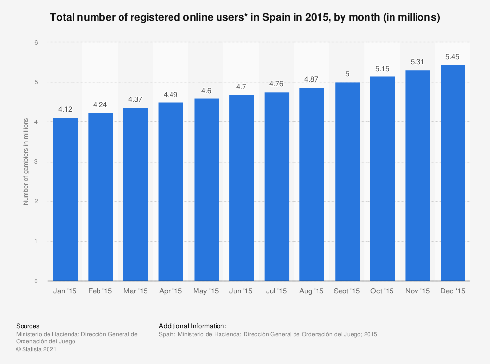 Statistic: Total number of registered online users* in Spain in 2015, by month (in millions) | Statista