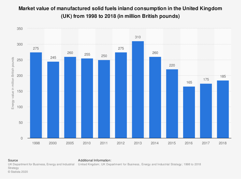 Statistic: Total value of manufactured solid fuels inland consumption in the United Kingdom (UK) from 1998 to 2017 (in million British pounds) | Statista