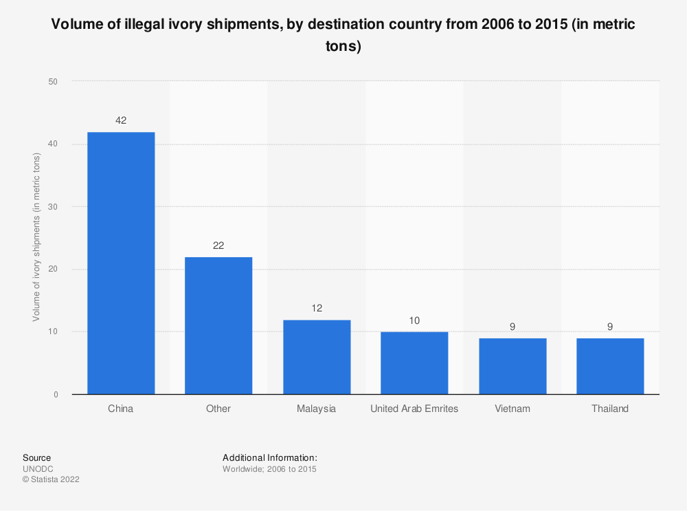 Statistic: Volume of illegal ivory shipments, by destination country from 2006 to 2015 (in metric tons)   Statista