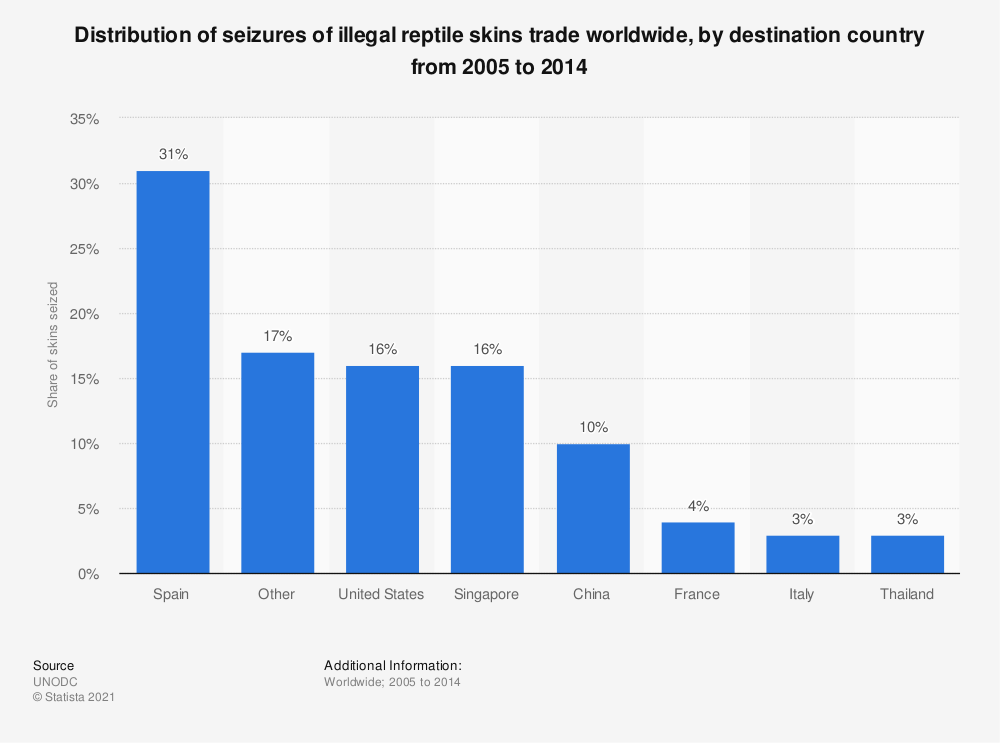 Statistic: Distribution of seizures of illegal reptile skins trade worldwide, by destination country from 2005 to 2014   Statista