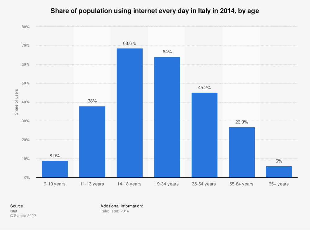 Statistic: Share of population using internet every day in Italy in 2014, by age | Statista