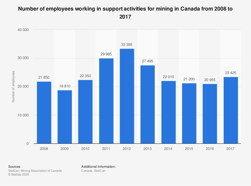 Statistic: Number of employees working in support activities for mining in Canada from 2007 to 2015* | Statista