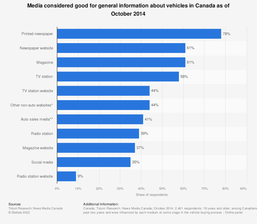 Statistic: Media considered good for general information about vehicles in Canada as of October 2014 | Statista