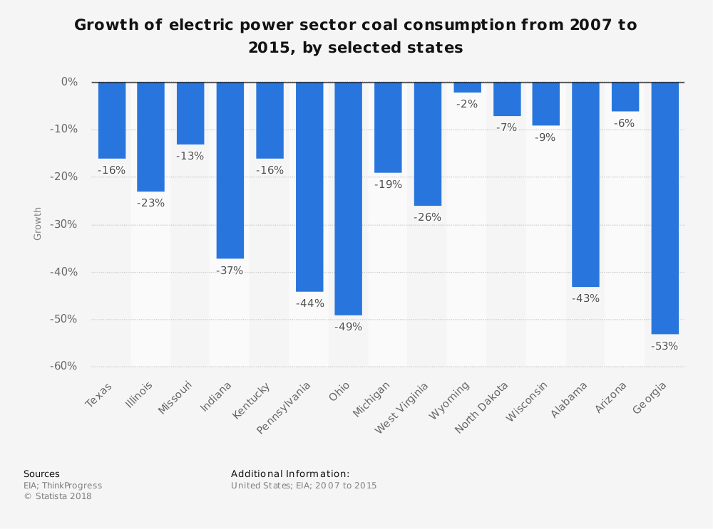 Statistic: Growth of electric power sector coal consumption from 2007 to 2015, by selected states | Statista