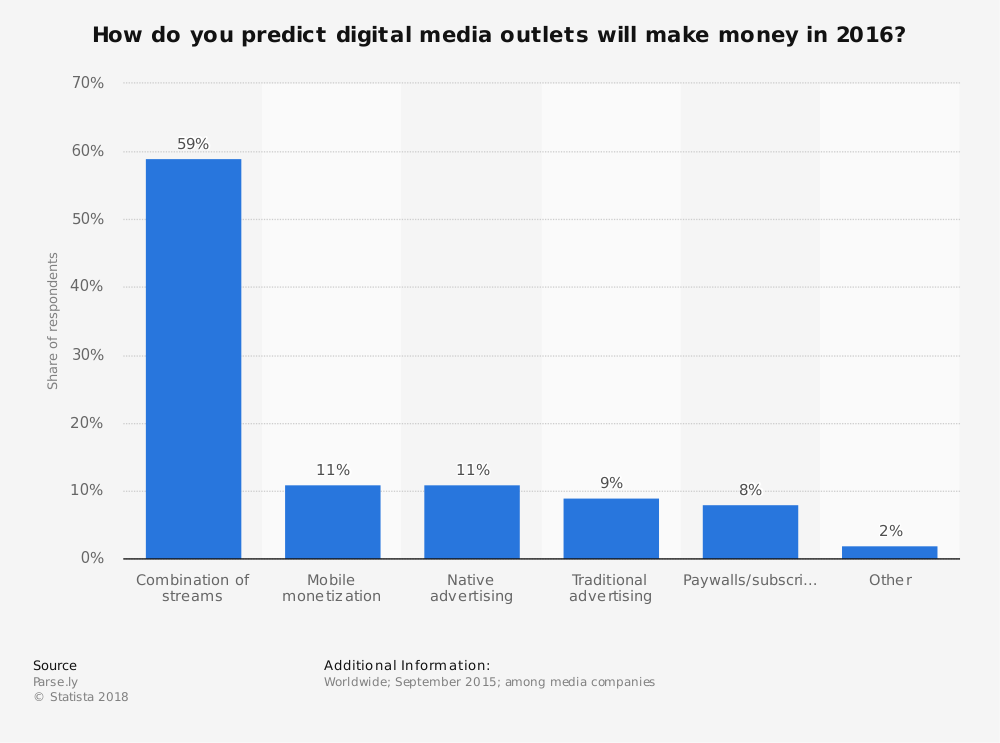 Statistic: How do you predict digital media outlets will make money in 2016? | Statista