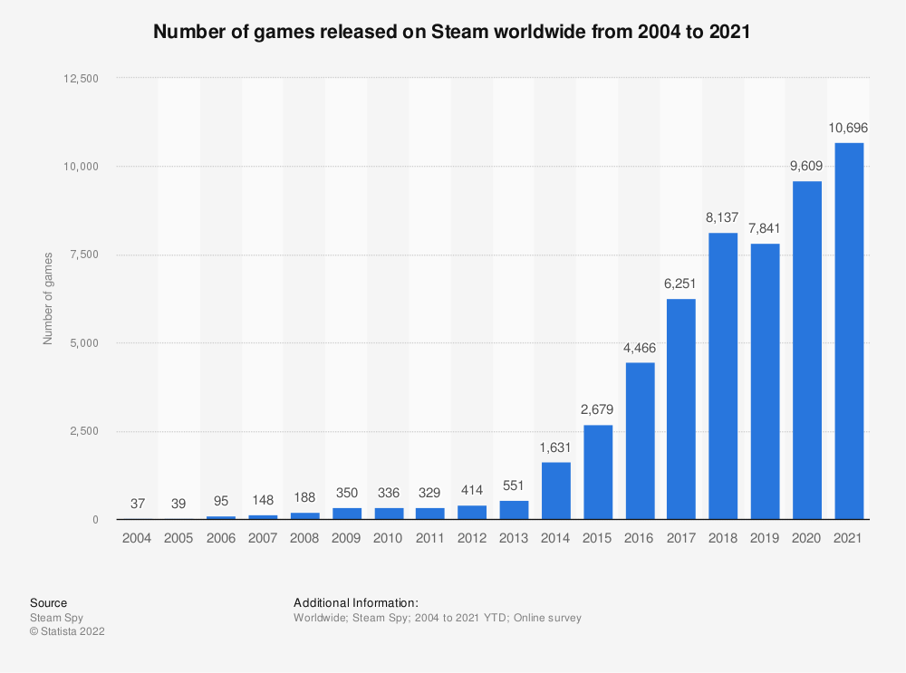 Statistic: Number of games released on Steam worldwide from 2004 to 2018 | Statista