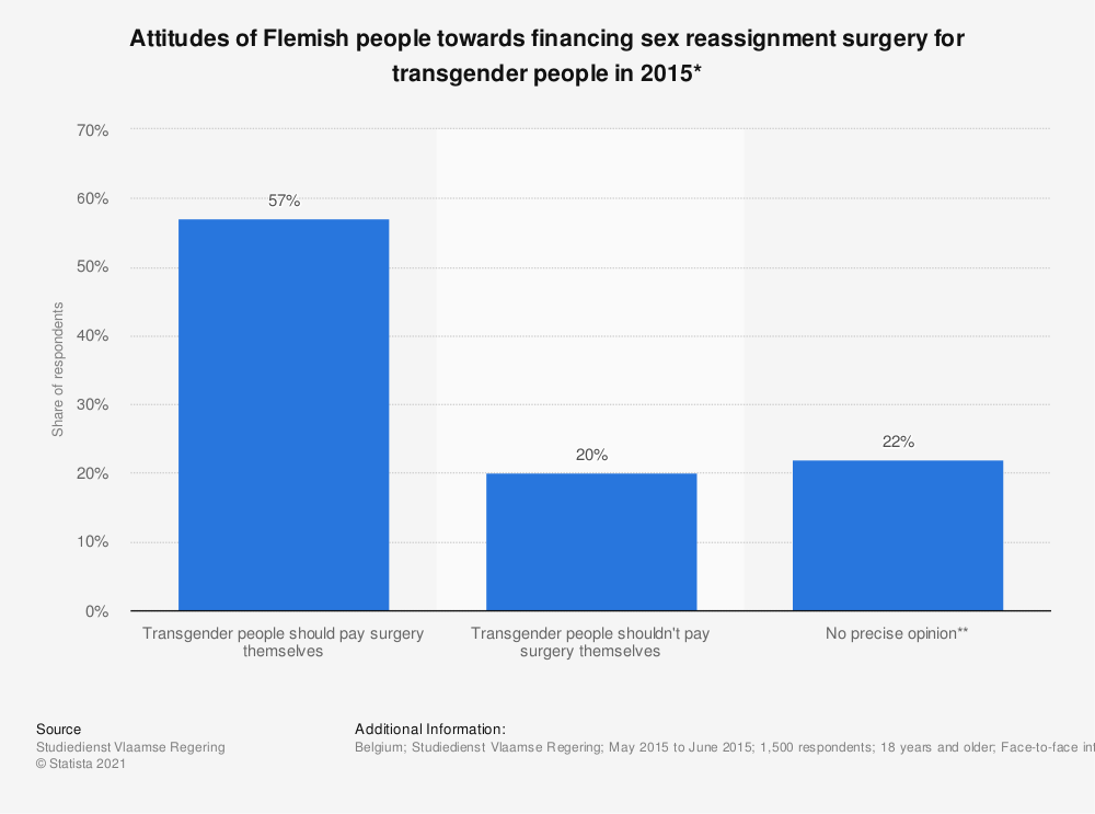 "Statistic: To what extent do you agree with the following statement: ""People should pay for sex reassignment surgery themselves"" 