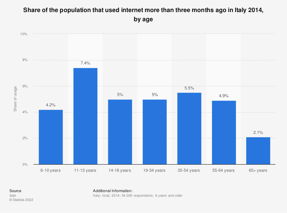 Statistic: Share of the population that used internet more than three months ago in Italy 2014, by age  | Statista