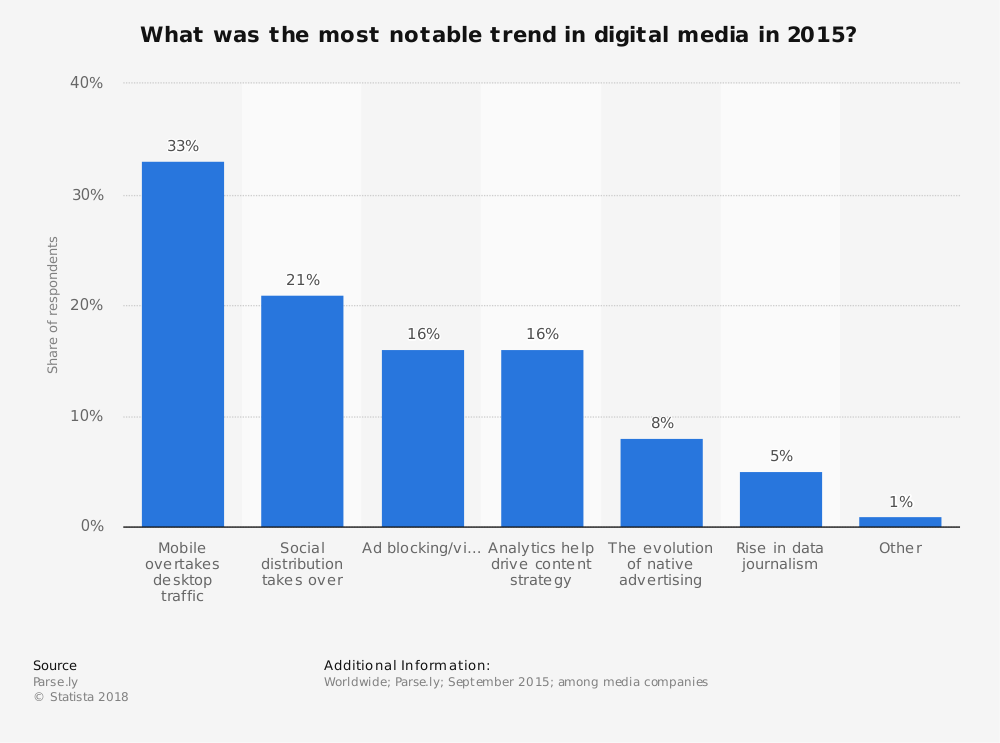 Statistic: What was the most notable trend in digital media in 2015? | Statista