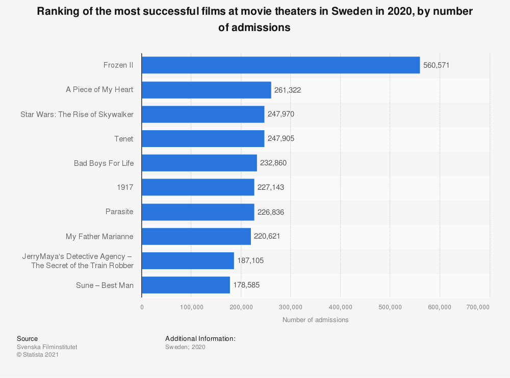 Statistic: Ranking of the most successful films at cinemas in Sweden in 2019, by number of admissions | Statista
