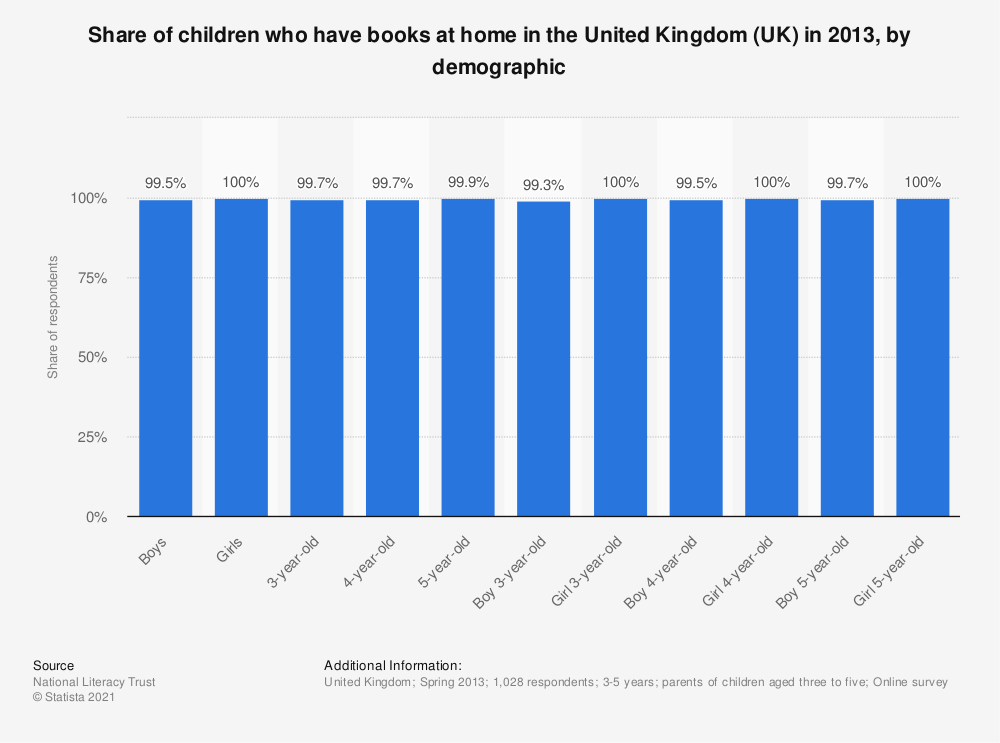 Statistic: Share of children who have books at home in the United Kingdom (UK) in 2013, by demographic | Statista