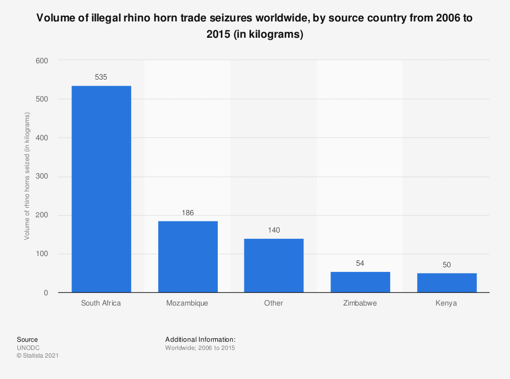 Statistic: Volume of illegal rhino horn trade seizures worldwide, by source country from 2006 to 2015 (in kilograms) | Statista
