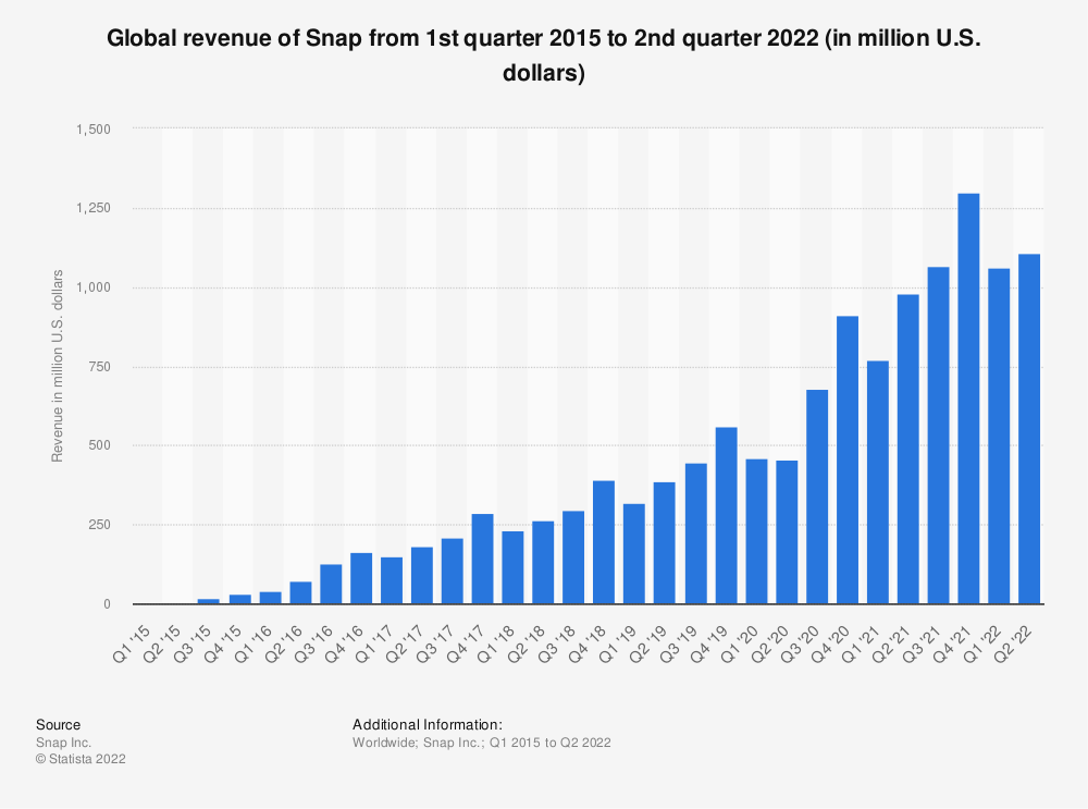 Statistic: Global revenue of Snap from 1st quarter 2015 to 4th quarter 2020 (in million U.S. dollars) | Statista