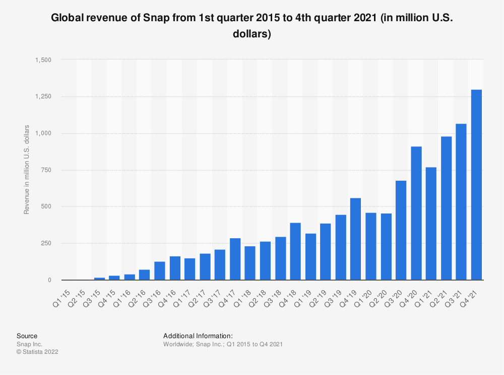 Statistic: Global revenue of Snap from 1st quarter 2015 to 4th quarter 2018 (in million U.S. dollars) | Statista