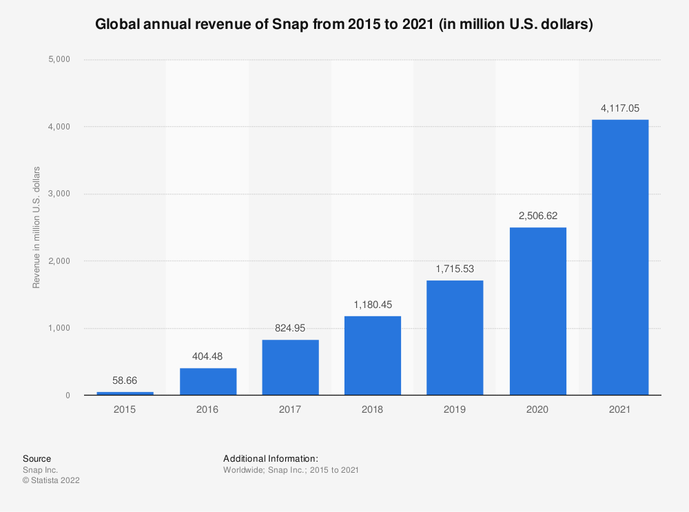 Statistic: Global annual revenue of Snap from 2015 to 2018 (in million U.S. dollars) | Statista