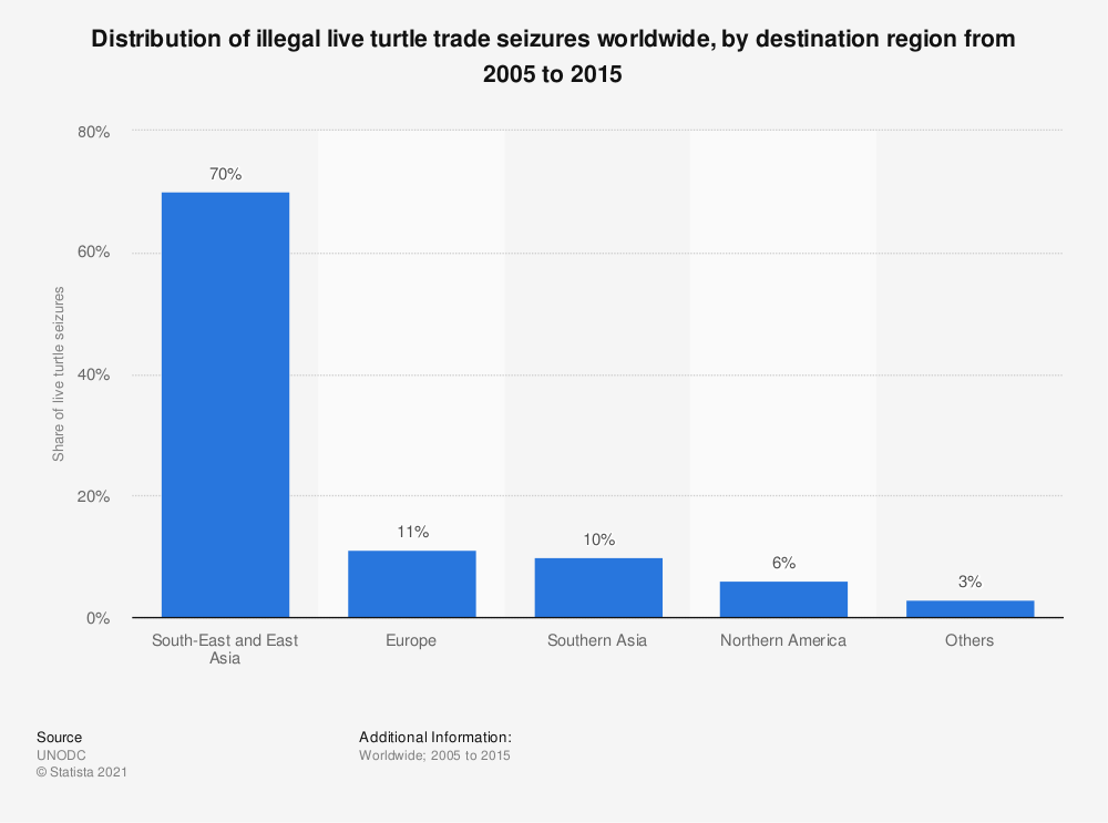 Statistic: Distribution of illegal live turtle trade seizures worldwide, by destination region from 2005 to 2015 | Statista