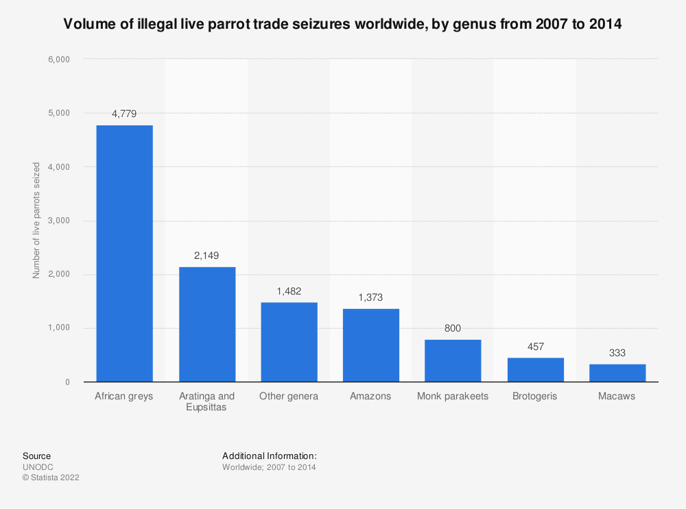 Statistic: Volume of illegal live parrot trade seizures worldwide, by genus from 2007 to 2014 | Statista