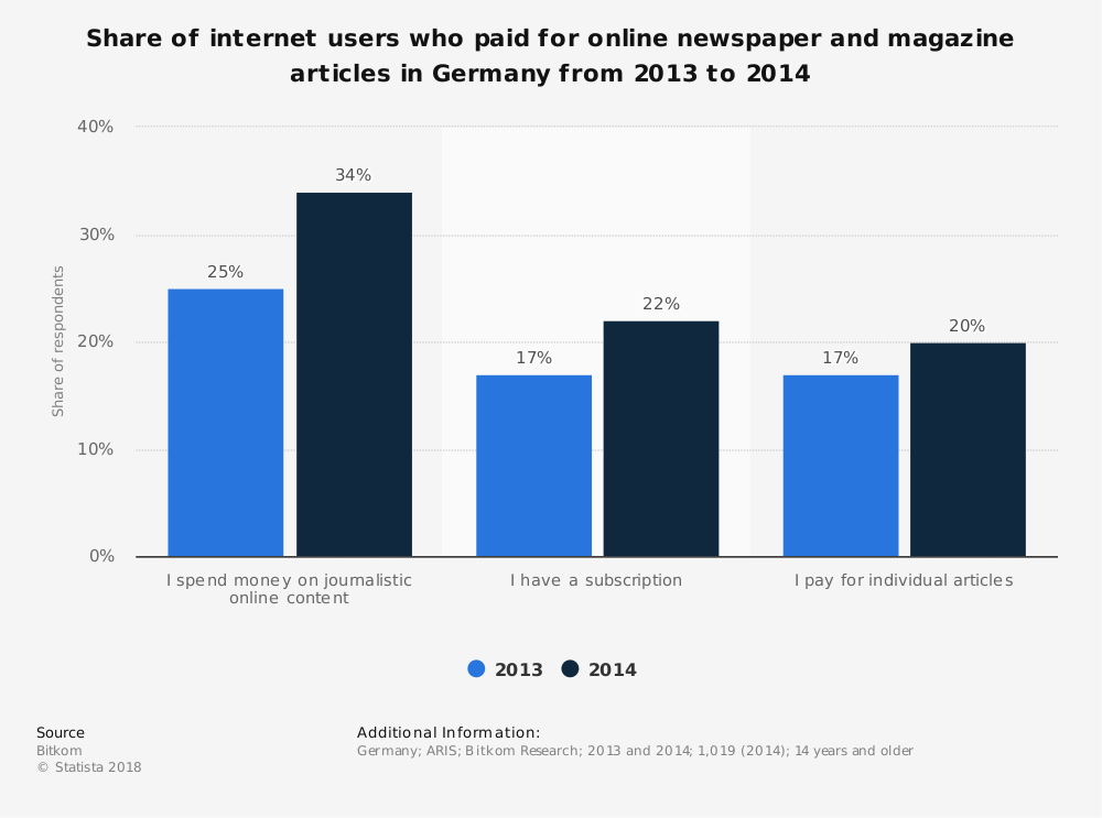 Statistic: Share of internet users who paid for online newspaper and magazine articles in Germany from 2013 to 2014 | Statista
