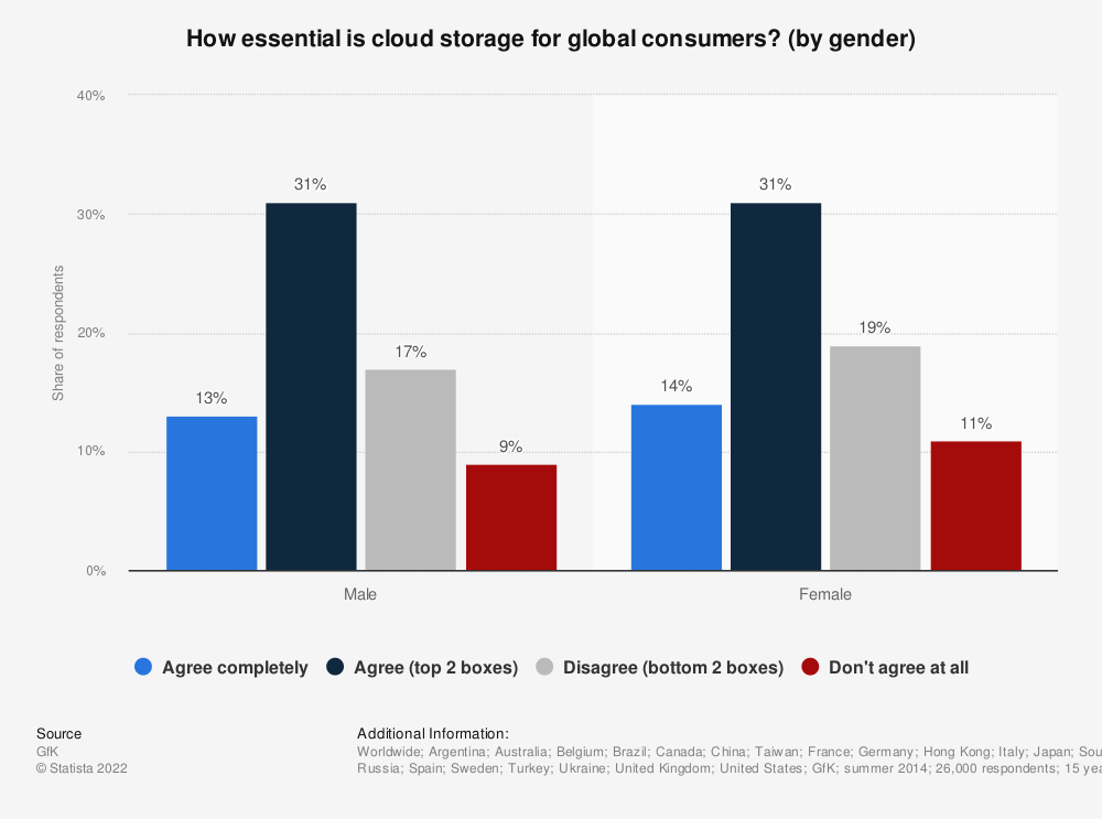 Statistic: How essential is cloud storage for global consumers? (by gender) | Statista