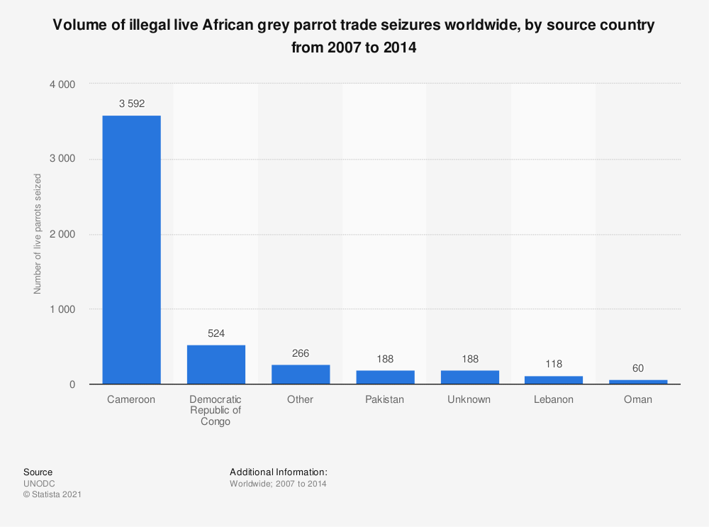 Statistic: Volume of illegal live African grey parrot trade seizures worldwide, by source country from 2007 to 2014 | Statista