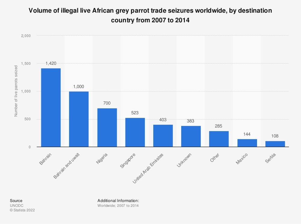 Statistic: Volume of illegal live African grey parrot trade seizures worldwide, by destination country from 2007 to 2014 | Statista