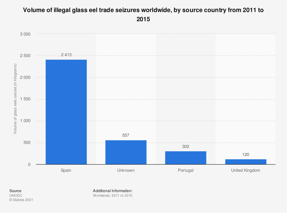 Statistic: Volume of illegal glass eel trade seizures worldwide, by source country from 2011 to 2015 | Statista