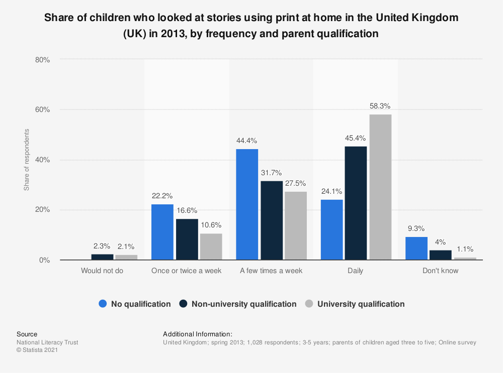 Statistic: Share of children who looked at stories using print at home in the United Kingdom (UK) in 2013, by frequency and parent qualification | Statista
