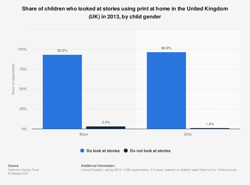Statistic: Share of children who looked at stories using print at home in the United Kingdom (UK) in 2013, by child gender | Statista