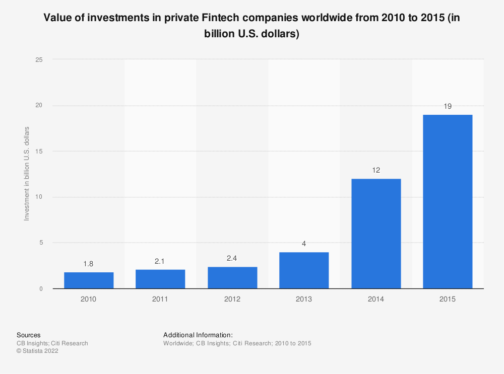 Statistic: Value of investments in private Fintech companies worldwide from 2010 to 2015 (in billion U.S. dollars) | Statista