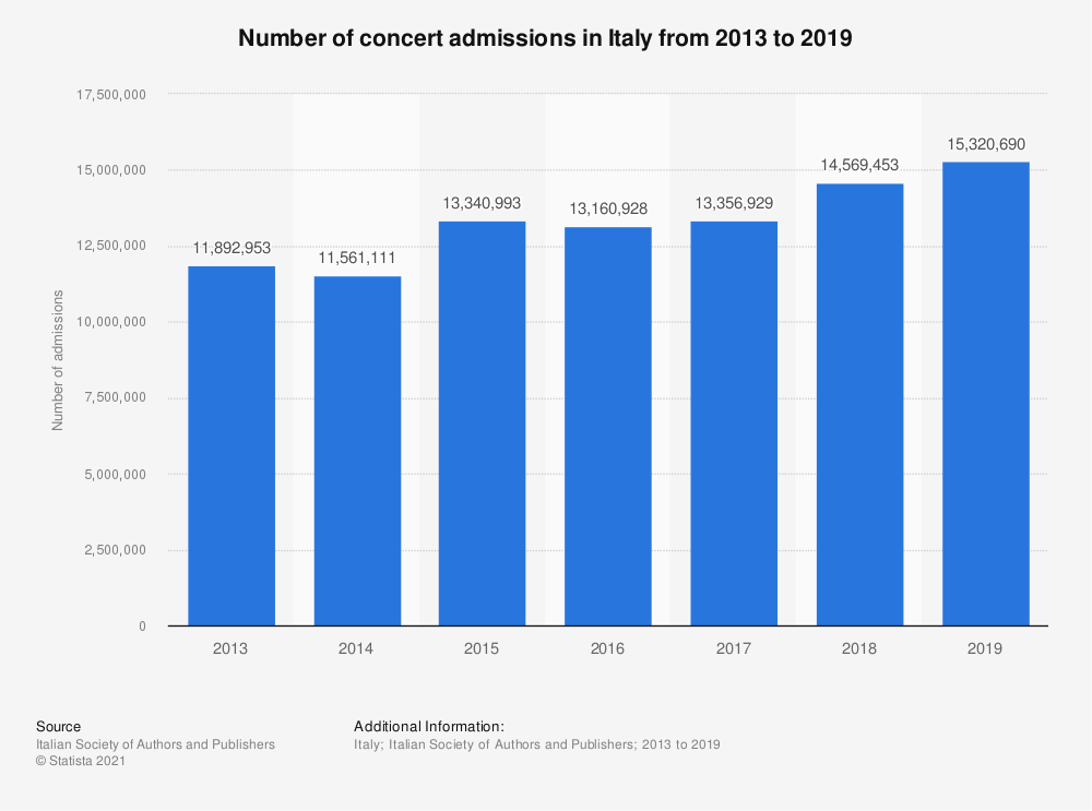 Statistic: Number of concert admissions in Italy from 2013 to 2018   Statista