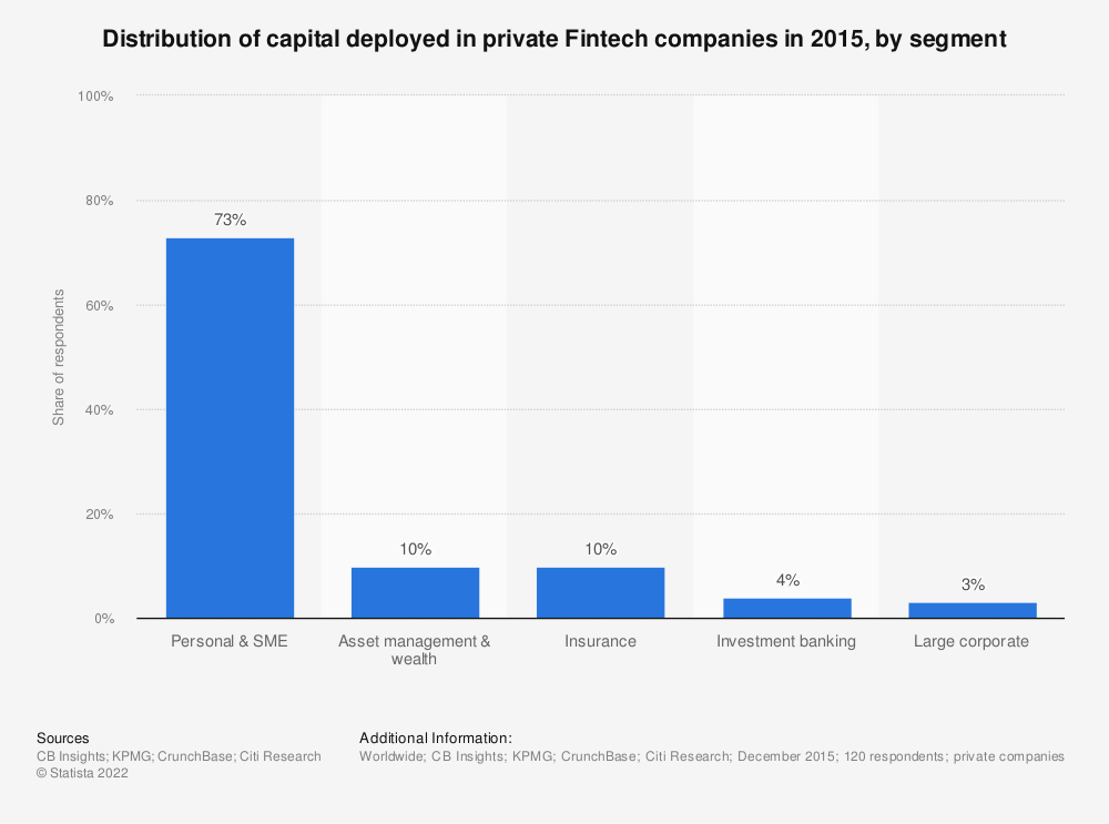 Statistic: Distribution of capital deployed in private Fintech companies in 2015, by segment  | Statista