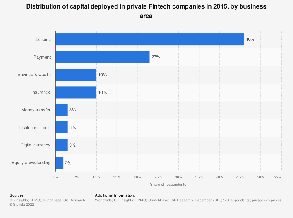 Statistic: Distribution of capital deployed in private Fintech companies in 2015, by business area | Statista