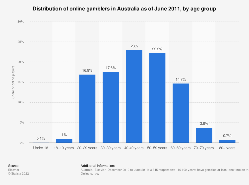 Statistic: Distribution of online gamblers in Australia as of June 2011, by age group | Statista