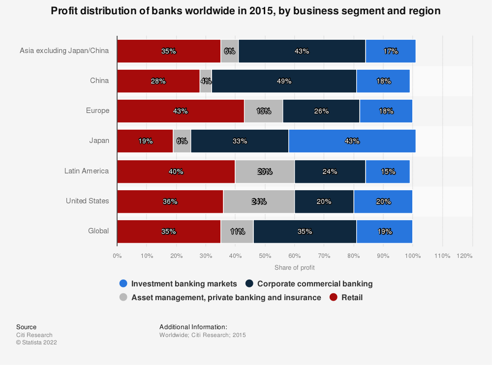 Statistic: Profit distribution of banks worldwide in 2015, by business segment and region    Statista