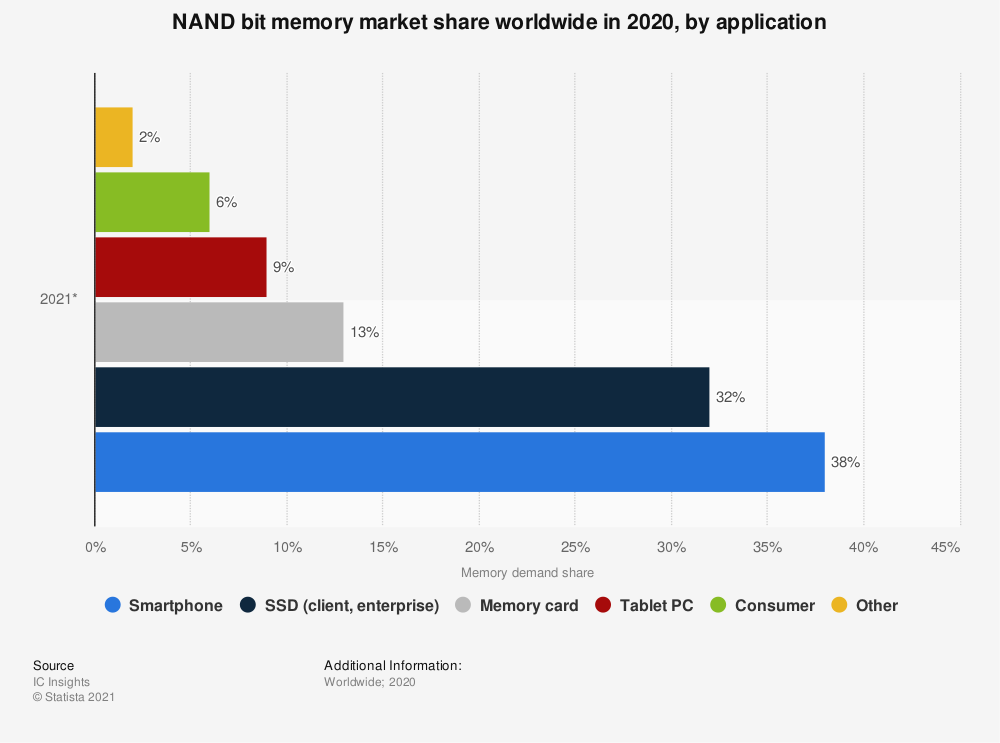 Statistic: Distribution projection of NAND bits worldwide in 2017, by application | Statista