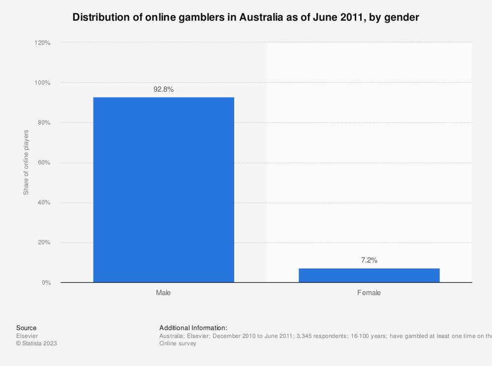 Statistic: Distribution of online gamblers in Australia as of June 2011, by gender | Statista