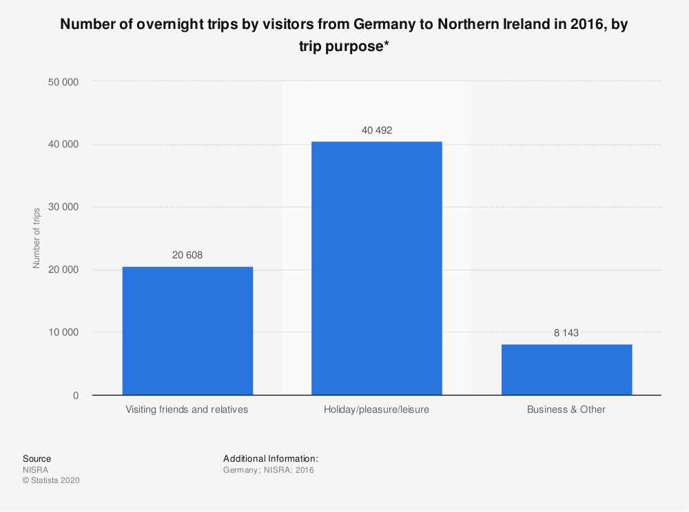Statistic: Number of overnight trips by visitors from Germany to Northern Ireland in 2016, by trip purpose* | Statista