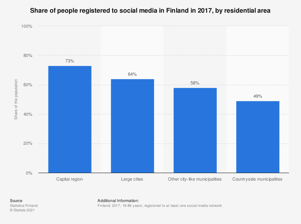 Statistic: Share of people registered to social media in Finland in 2017, by residential area | Statista
