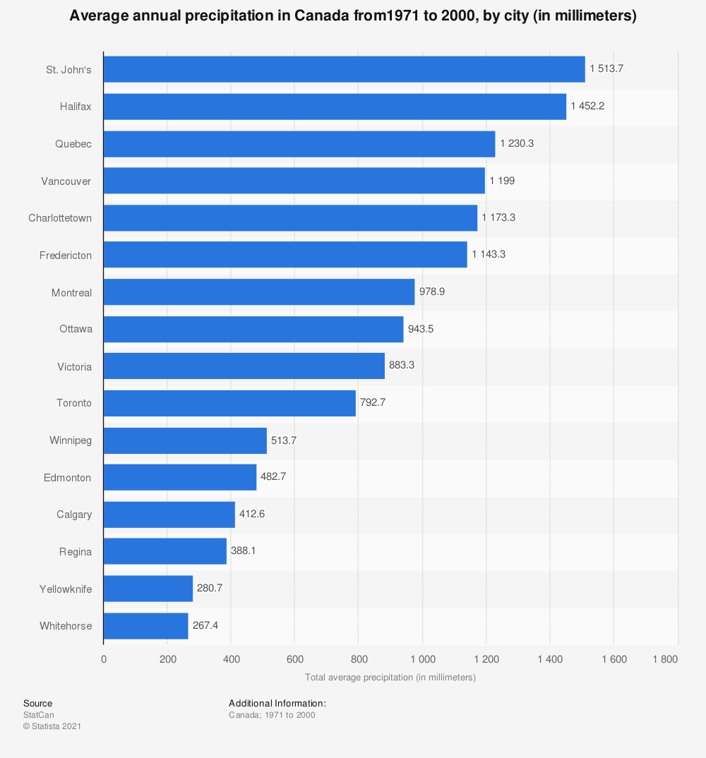 Statistic: Average annual precipitation in Canada from1971 to 2000, by city (in millimeters)   Statista