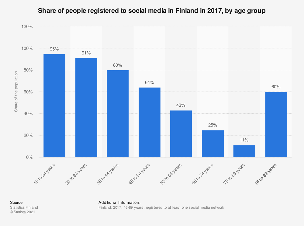 Statistic: Share of people registered to social media in Finland in 2017, by age group | Statista