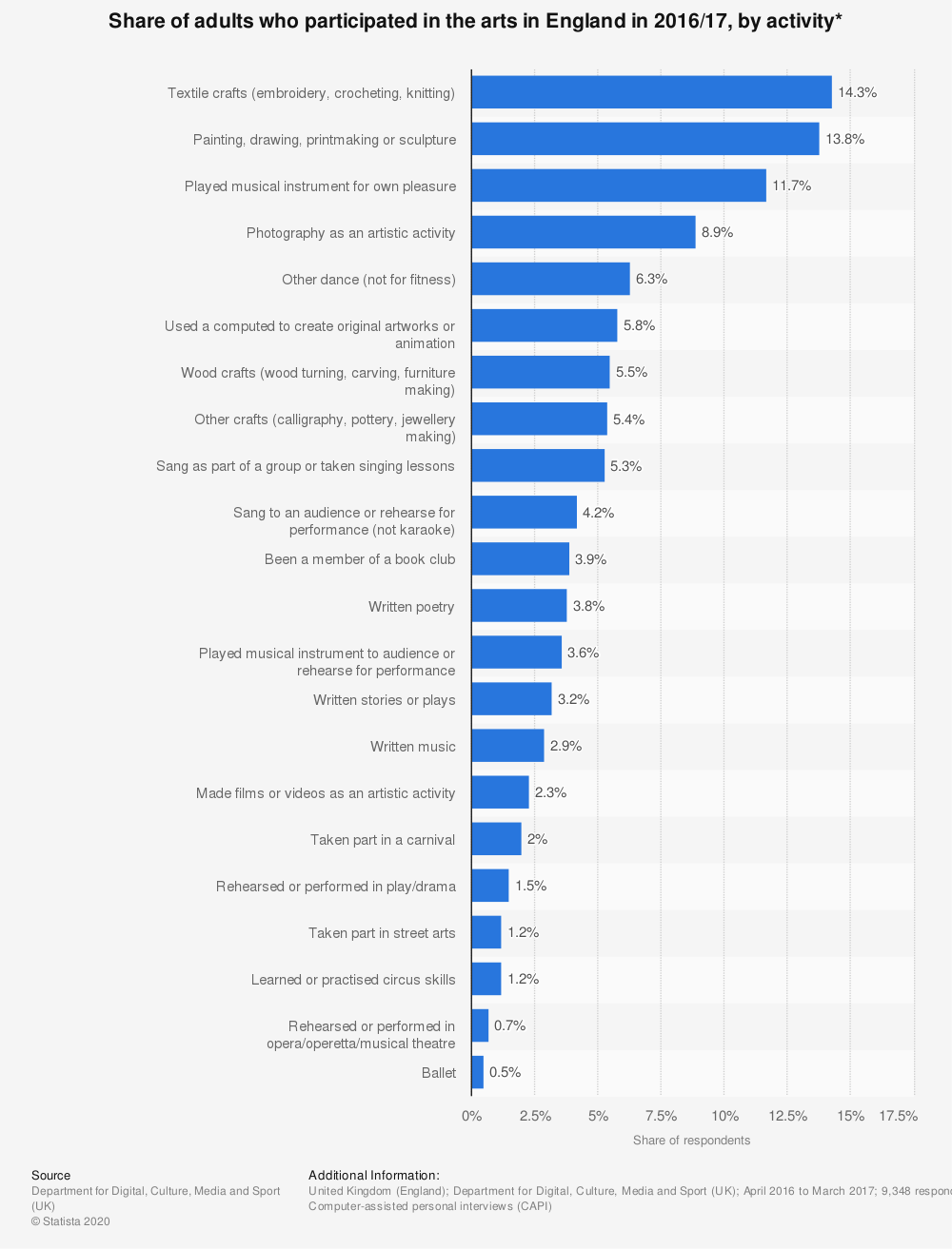 Statistic: Share of adults who participated in the arts in England in 2016/17, by activity*   Statista