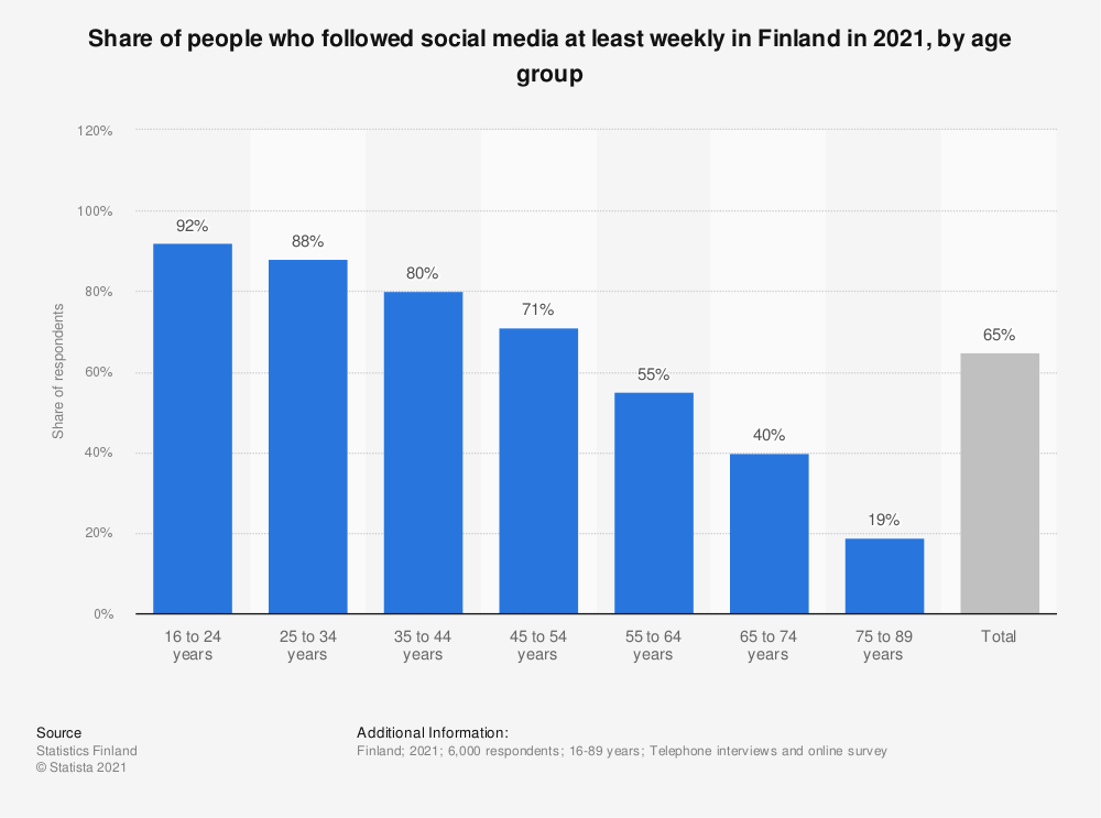 Statistic: Share of people, who followed social media at least weekly in Finland in 2018, by age group | Statista