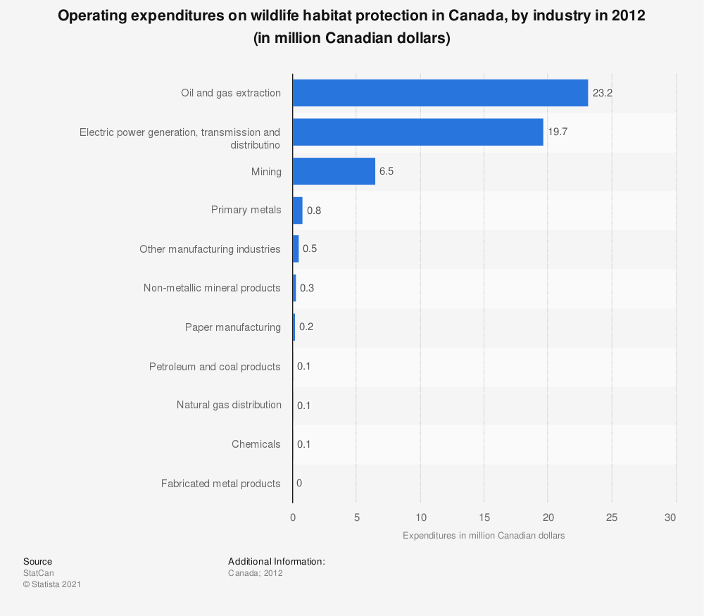 Statistic: Operating expenditures on wildlife habitat protection in Canada, by industry in 2012 (in million Canadian dollars) | Statista